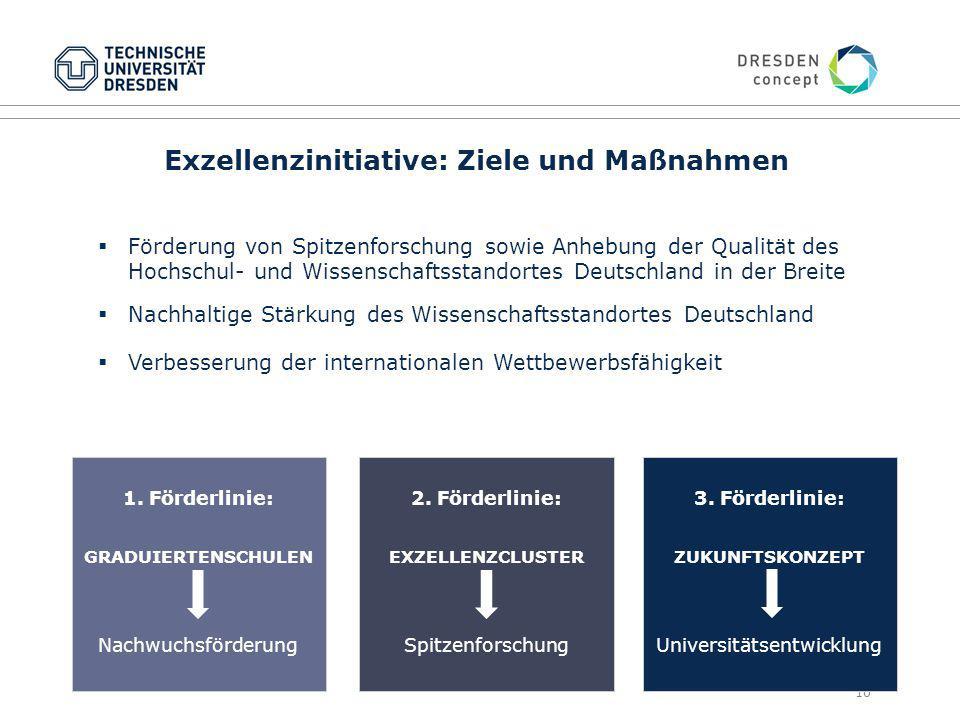 10  Förderung von Spitzenforschung sowie Anhebung der Qualität des Hochschul- und Wissenschaftsstandortes Deutschland in der Breite  Nachhaltige Stärkung des Wissenschaftsstandortes Deutschland  Verbesserung der internationalen Wettbewerbsfähigkeit 1.