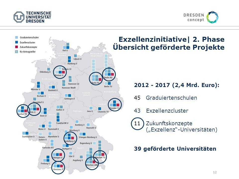 12 2012 - 2017 (2,4 Mrd.