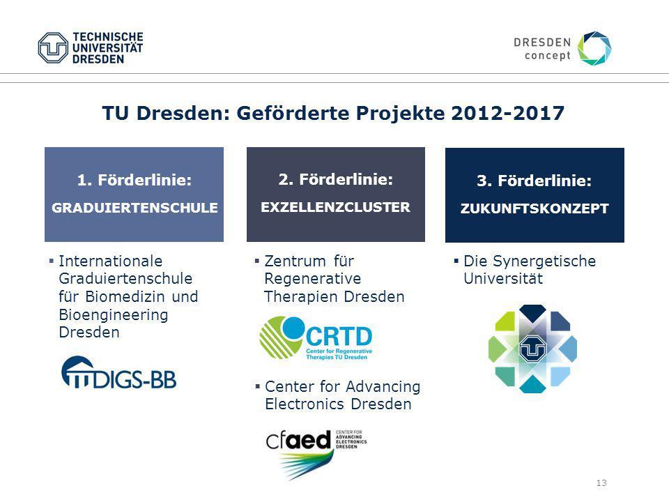 13 TU Dresden: Geförderte Projekte 2012-2017 1.Förderlinie: GRADUIERTENSCHULE 2.