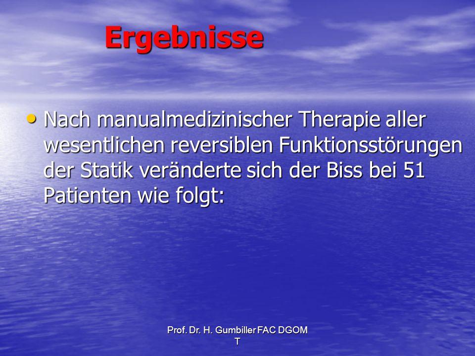 Prof. Dr. H. Gumbiller FAC DGOM TErgebnisse Nach manualmedizinischer Therapie aller wesentlichen reversiblen Funktionsstörungen der Statik veränderte