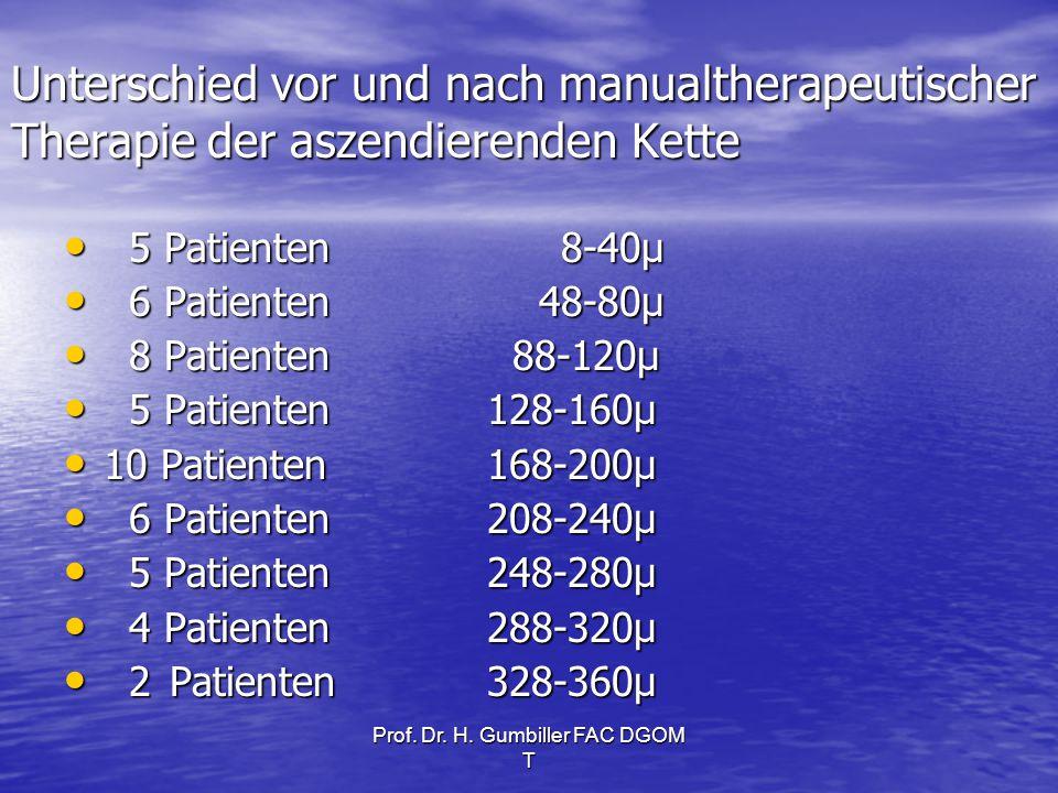 Prof. Dr. H. Gumbiller FAC DGOM T Unterschied vor und nach manualtherapeutischer Therapie der aszendierenden Kette 5 Patienten 8-40µ 5 Patienten 8-40µ