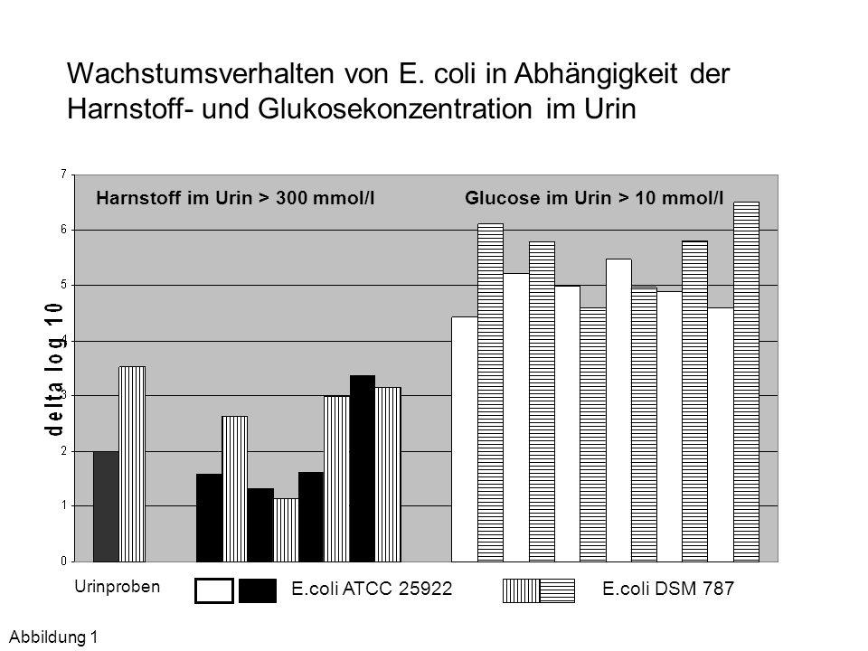 Harnstoff im Urin > 300 mmol/lGlucose im Urin > 10 mmol/l E.coli ATCC 25922E.coli DSM 787 Wachstumsverhalten von E. coli in Abhängigkeit der Harnstoff