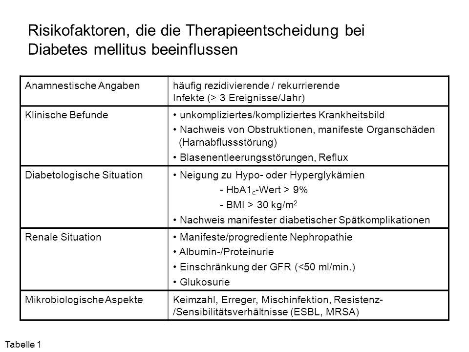 """Antibiotikatherapie bei einer unkomplizierten Zystitis (S 3-Leitlinie """"Harnwegsinfektion 2010( [43] Substanz TagesdosierungDauer Mittel der ersten Wahl (A) Fosfomycin-Trometamol3000mg 1 x tgl.1 Tag Nitrofurantoin50mg 4 x tgl.7 Tage Nitrofurantoin RT100mg 2 x tgl.5 Tage Pivmecillinam200mg 2 x tgl.7 Tage Pivmecillinam400mg 2 x tgl.3 Tage Mittel der zweiten Wahl (B) Ciprofloxacin250mg 2 x tgl.3 Tage Ciprofloxacin RT (mikrokristalline Form)500mg 1 x tgl.3 Tage Levofloxacin250mg 1 x tgl.3 Tage Norfloxacin400mg 2 x tgl.3 Tage Ofloxacin200mg 2 x tgl.3 Tage Cefpodoximproxetil100mg 2 x tgl.3 Tage Bei Kenntnis der lokalen Resistenzsituation (E."""