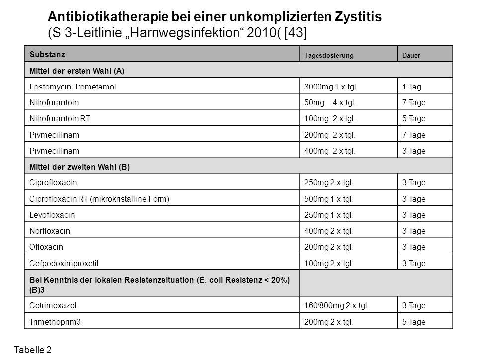 """Antibiotikatherapie bei einer unkomplizierten Zystitis (S 3-Leitlinie """"Harnwegsinfektion"""" 2010( [43] Substanz TagesdosierungDauer Mittel der ersten Wa"""