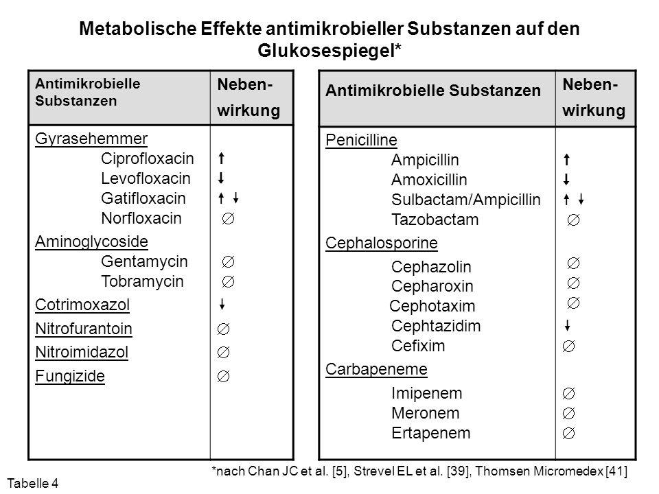 Metabolische Effekte antimikrobieller Substanzen auf den Glukosespiegel* Antimikrobielle Substanzen Neben- wirkung Gyrasehemmer Ciprofloxacin Levoflox
