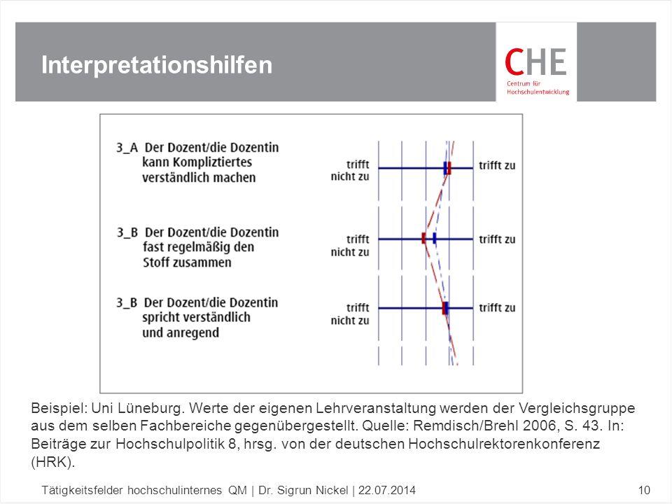 Interpretationshilfen Tätigkeitsfelder hochschulinternes QM | Dr. Sigrun Nickel | 22.07.201410 Beispiel: Uni Lüneburg. Werte der eigenen Lehrveranstal