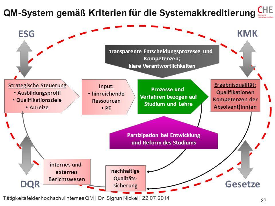 QM-System gemäß Kriterien für die Systemakkreditierung transparente Entscheidungsprozesse und Kompetenzen; klare Verantwortlichkeiten Prozesse und Ver