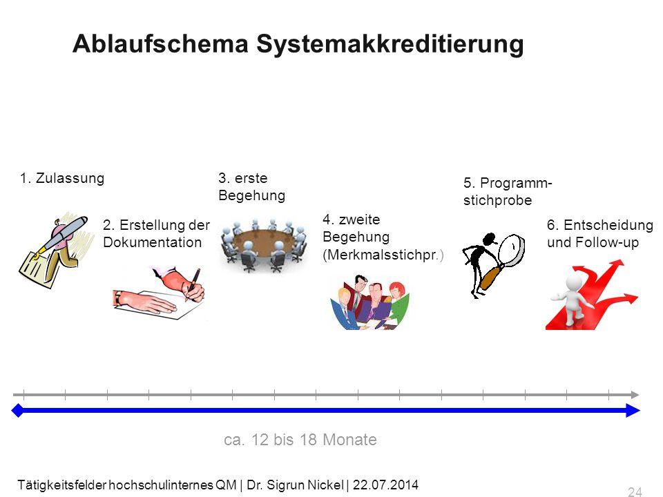 2. Erstellung der Dokumentation 3. erste Begehung 4. zweite Begehung (Merkmalsstichpr.) 6. Entscheidung und Follow-up 1. Zulassung 5. Programm- stichp