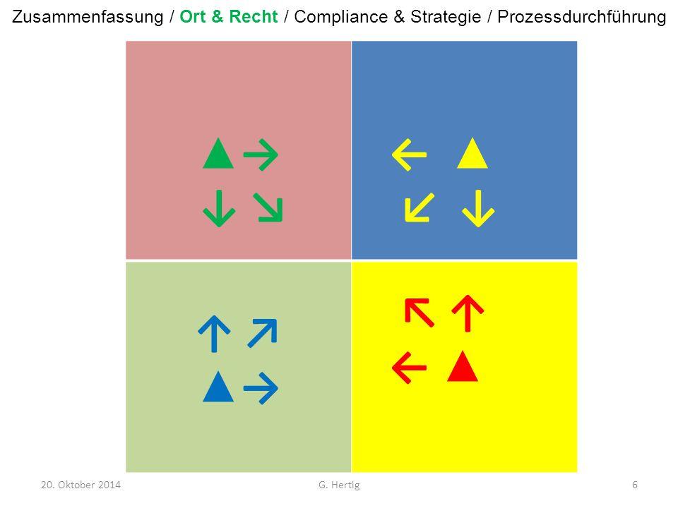 20. Oktober 2014 ▲→ ↓ ↘▲→ ↓ ↘ ← ▲ ↙ ↓ ↑ ↗ ▲ → ↖ ↑ ← ▲ G. Hertig6 Zusammenfassung / Ort & Recht / Compliance & Strategie / Prozessdurchführung