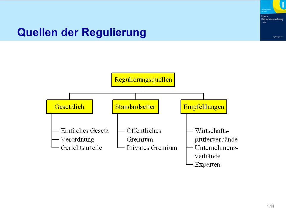 1.14 Quellen der Regulierung
