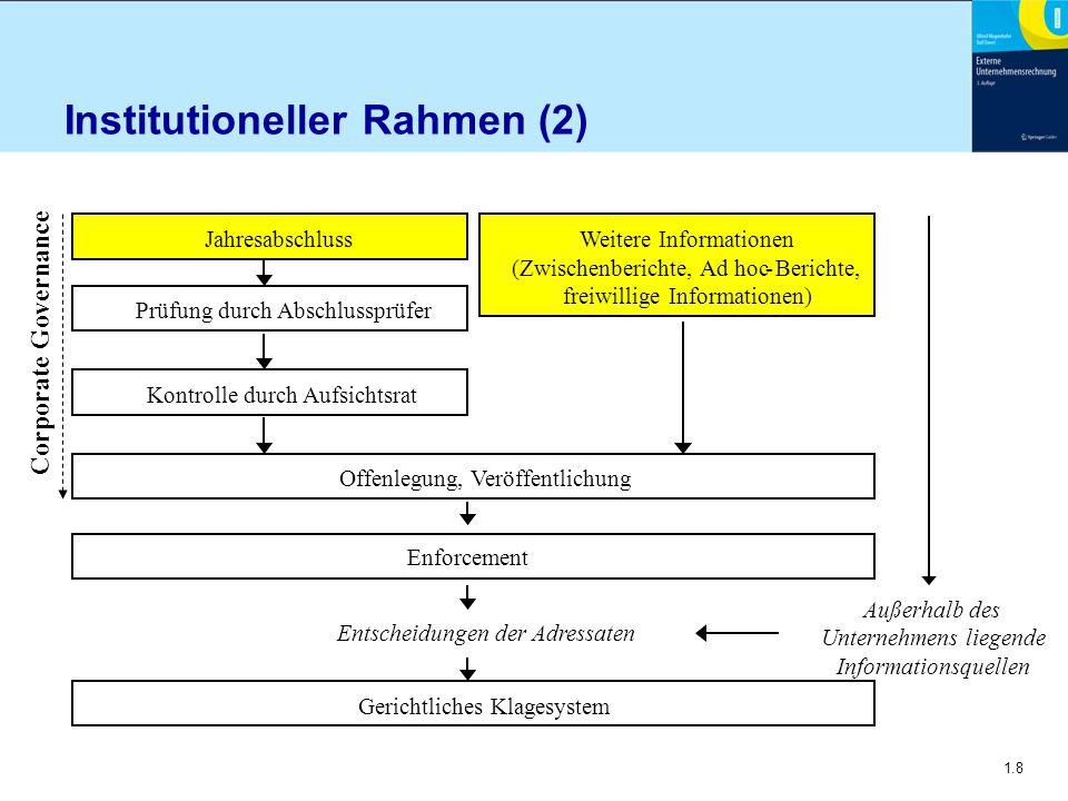 1.8 Institutioneller Rahmen (2) Corporate Governance JahresabschlussWeitere Informationen (Zwischenberichte, Ad hoc-Berichte, freiwillige Informatione