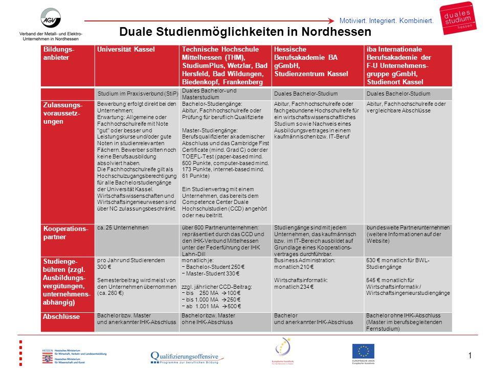 Motiviert. Integriert. Kombiniert. 1 Bildungs- anbieter Universität Kassel Technische Hochschule Mittelhessen (THM), StudiumPlus, Wetzlar, Bad Hersfel