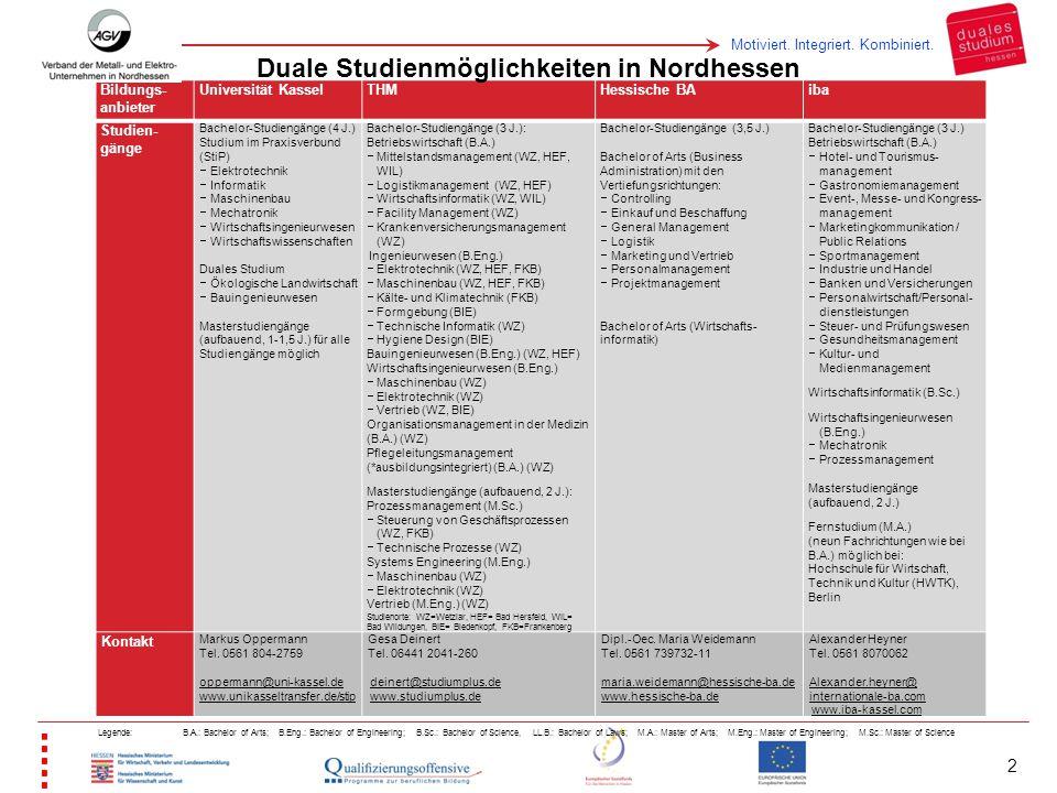 Motiviert. Integriert. Kombiniert. 2 Bildungs- anbieter Universität KasselTHMHessische BAiba Studien- gänge Bachelor-Studiengänge (4 J.) Studium im Pr
