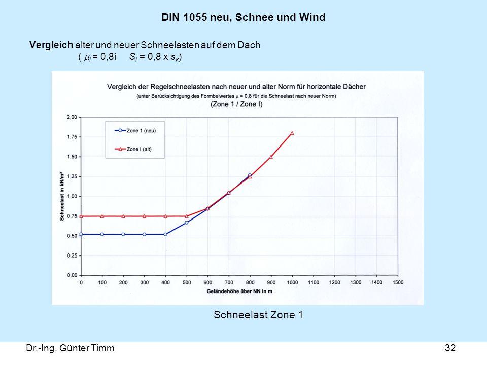 Dr.-Ing. Günter Timm32 DIN 1055 neu, Schnee und Wind Vergleich alter und neuer Schneelasten auf dem Dach (  i = 0,8i S i = 0,8 x s k ) Schneelast Zon