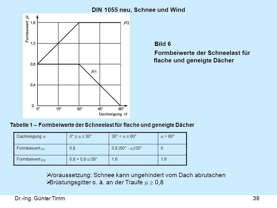 Dr.-Ing. Günter Timm39 DIN 1055 neu, Schnee und Wind Dachneigung  0°    30°30° <   60°  > 60° Formbeiwert  1 0,8 0,8 (60° -  )/30° 0 Formbeiw
