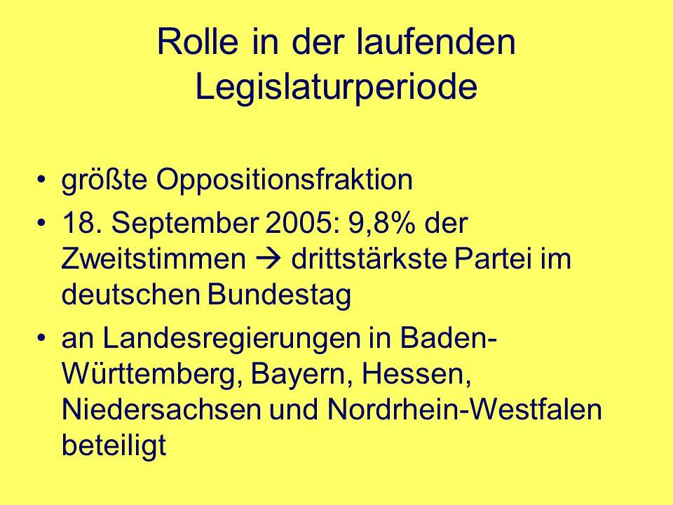Rolle in der laufenden Legislaturperiode größte Oppositionsfraktion 18. September 2005: 9,8% der Zweitstimmen  drittstärkste Partei im deutschen Bund