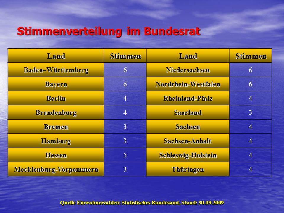 Stimmenverteilung im Bundesrat LandStimmenLandStimmen Baden–Württemberg6Niedersachsen6 Bayern6Nordrhein-Westfalen6 Berlin4Rheinland-Pfalz4 Brandenburg