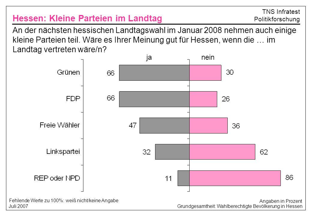 Grundgesamtheit: Wahlberechtigte Bevölkerung in Hessen Juli 2007 TNS Infratest Politikforschung Weiß nicht/keine Angabe: Hessen: Bedeutung der Landtagswahl Angaben in Prozent Es gibt ja unterschiedliche Bedeutungen von Wahlen.