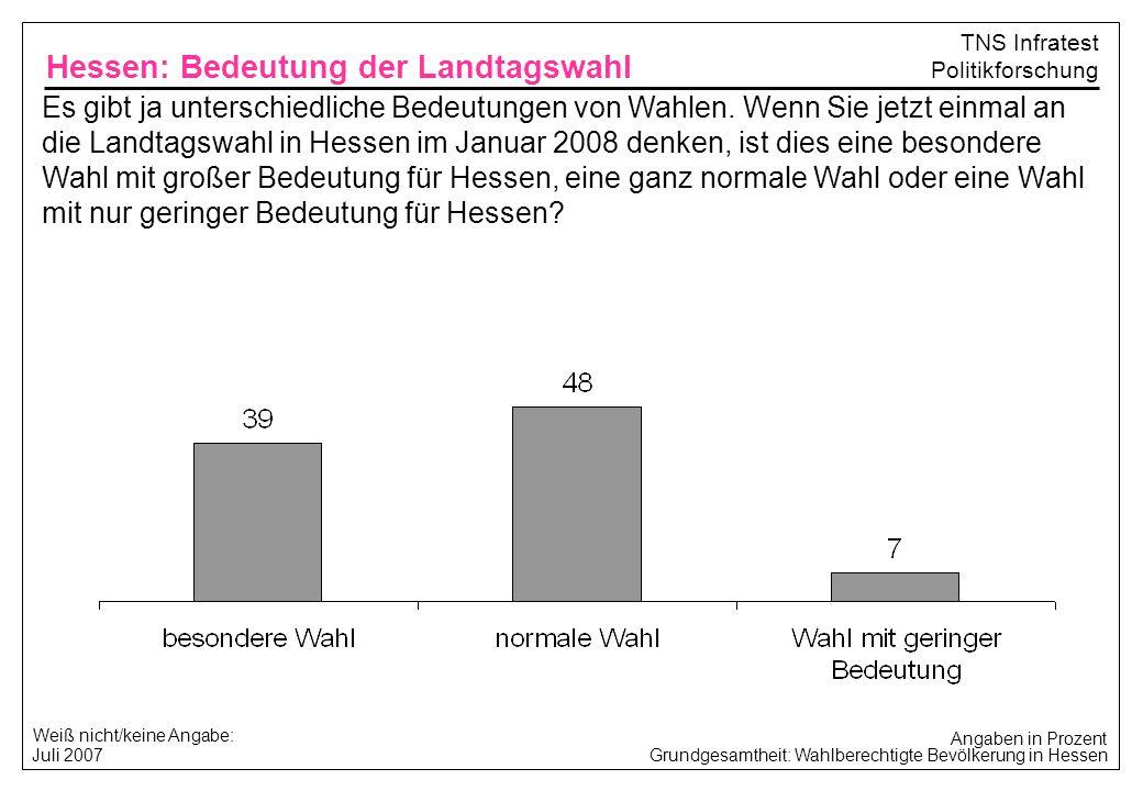 Grundgesamtheit: Wahlberechtigte Bevölkerung in Hessen Juli 2007 TNS Infratest Politikforschung Welche Partei würden Sie wählen, wenn am kommenden Sonntag in Hessen Landtagswahl wäre.