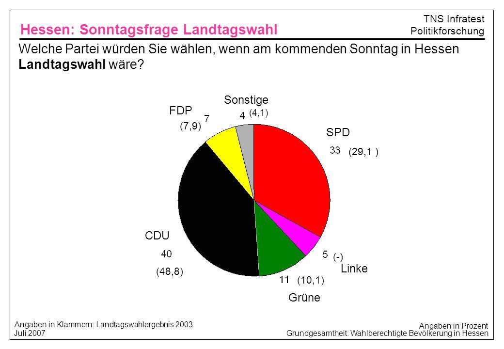 Grundgesamtheit: Wahlberechtigte Bevölkerung in Hessen Juli 2007 TNS Infratest Politikforschung Wenn man den Ministerpräsidenten direkt wählen könnte, für wen würden sie sich entscheiden: für Roland Koch oder für Andrea Ypsilanti .