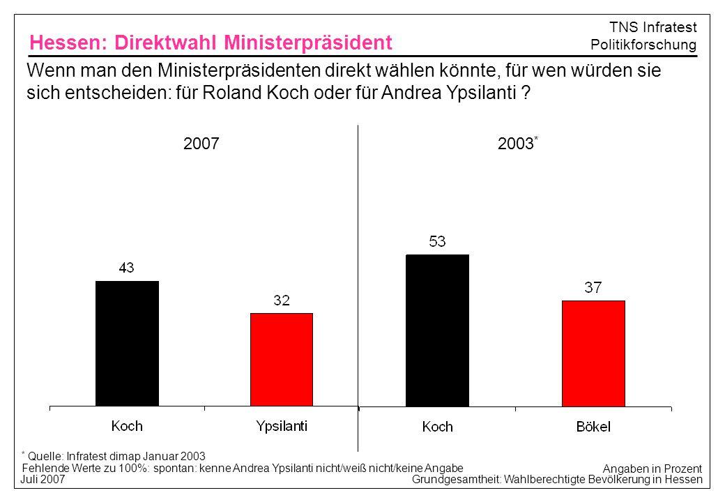 Grundgesamtheit: Wahlberechtigte Bevölkerung in Hessen Juli 2007 TNS Infratest Politikforschung Wenn man den Ministerpräsidenten direkt wählen könnte, für wen würden Sie sich entscheiden: für Roland Koch oder für Andrea Ypsilanti.