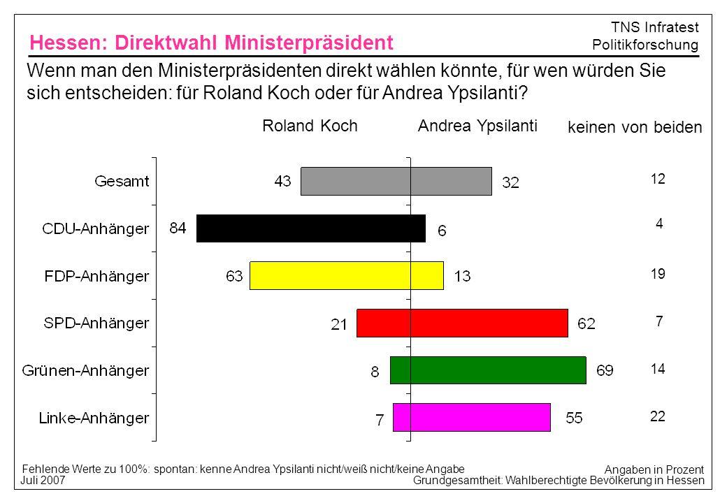 Grundgesamtheit: Wahlberechtigte Bevölkerung in Hessen Juli 2007 TNS Infratest Politikforschung Wenn man den Ministerpräsidenten direkt wählen könnte,