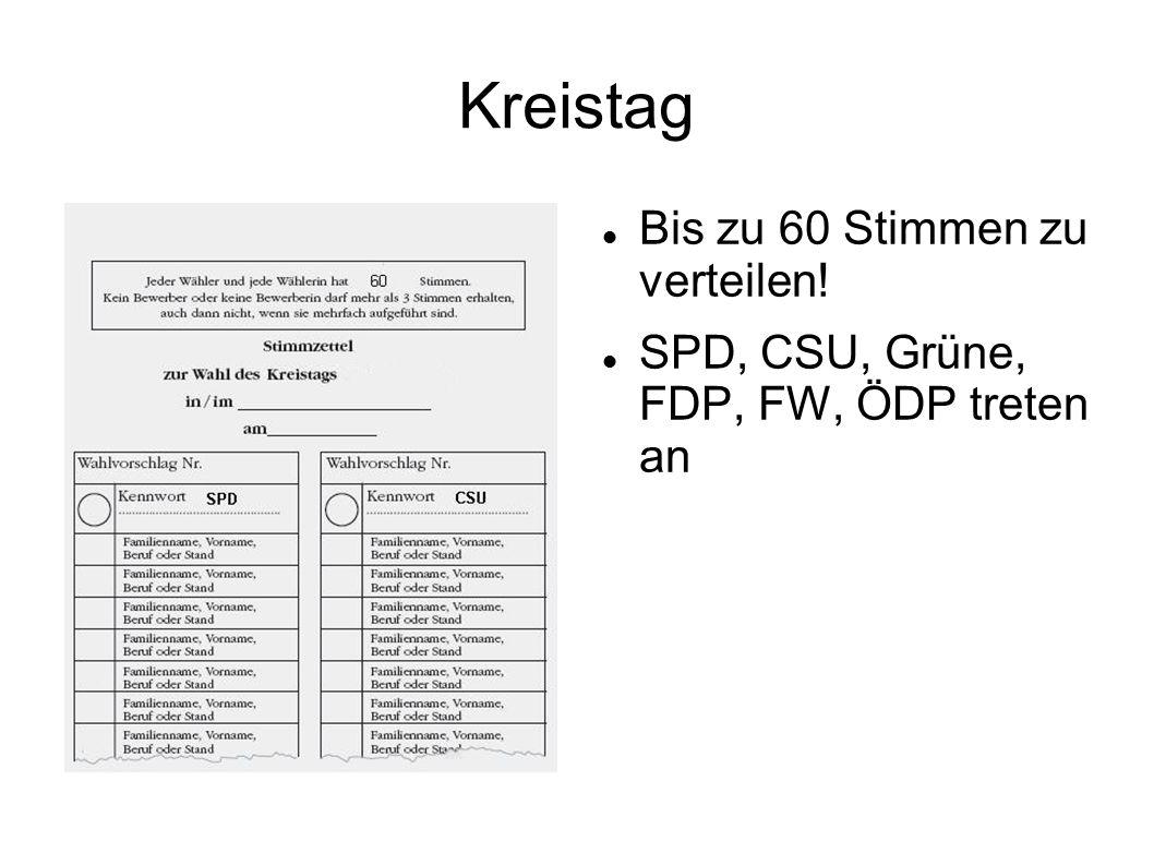 Kreistag Bis zu 60 Stimmen zu verteilen! SPD, CSU, Grüne, FDP, FW, ÖDP treten an