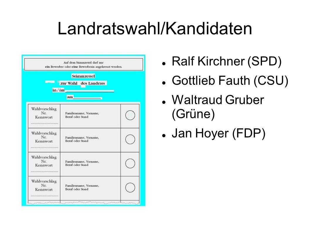 Landratswahl/Kandidaten Ralf Kirchner (SPD) Gottlieb Fauth (CSU) Waltraud Gruber (Grüne) Jan Hoyer (FDP)