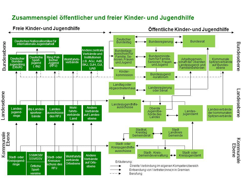 Bundesministe- rium für Familie, Senioren, Frauen und Jugend Bundesjugend -kuratorium Landesjugendhilfe- ausschüsse Erläuterung: Direkte Verbindung im