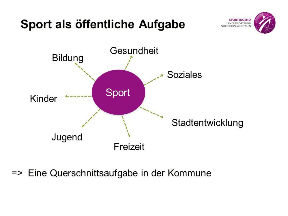Sport als öffentliche Aufgabe Jugend Kinder Soziales Bildung Freizeit Stadtentwicklung Gesundheit => Eine Querschnittsaufgabe in der Kommune Sport