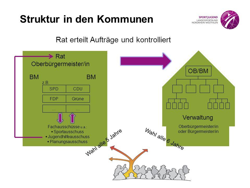 Struktur in den Kommunen Rat erteilt Aufträge und kontrolliert Oberbürgermeister/in oder Bürgermeister/in Wahl alle 5 Jahre BM Rat Oberbürgermeister/in z.B.
