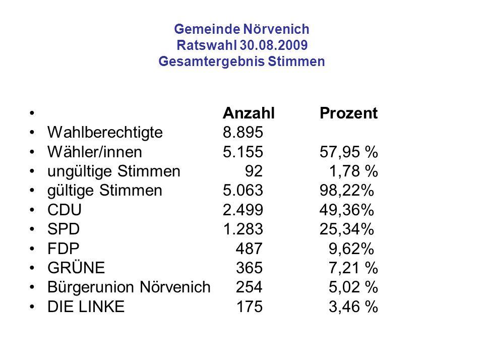 Gemeinde Nörvenich Ratswahl 30.08.2009 Gesamtergebnis Stimmen AnzahlProzent Wahlberechtigte8.895 Wähler/innen5.15557,95 % ungültige Stimmen 92 1,78 %