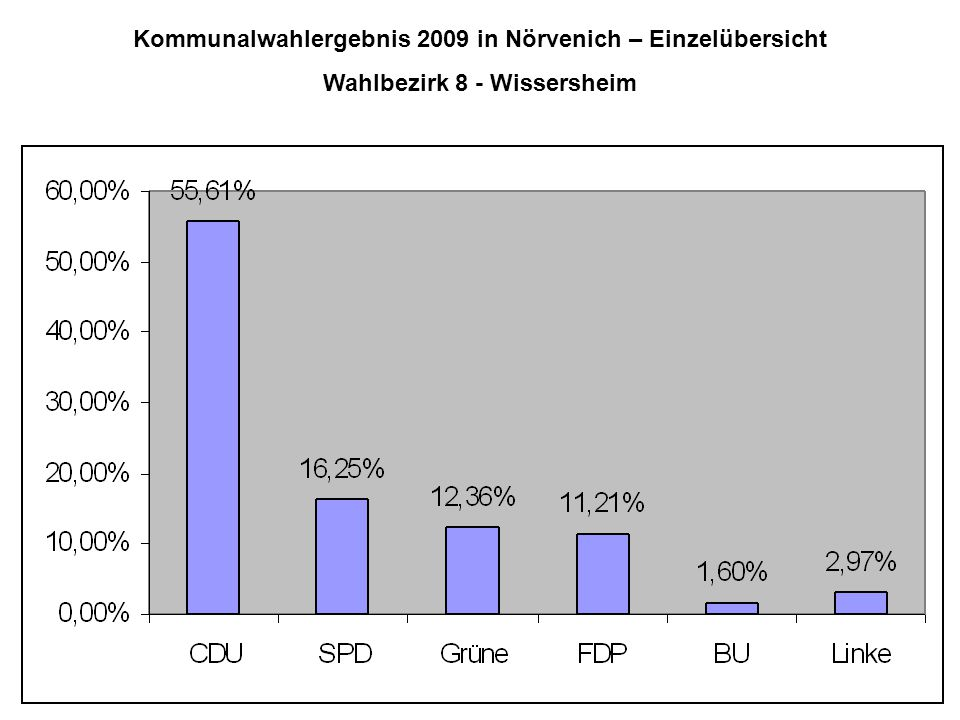 Kommunalwahlergebnis 2009 in Nörvenich – Einzelübersicht Wahlbezirk 8 - Wissersheim