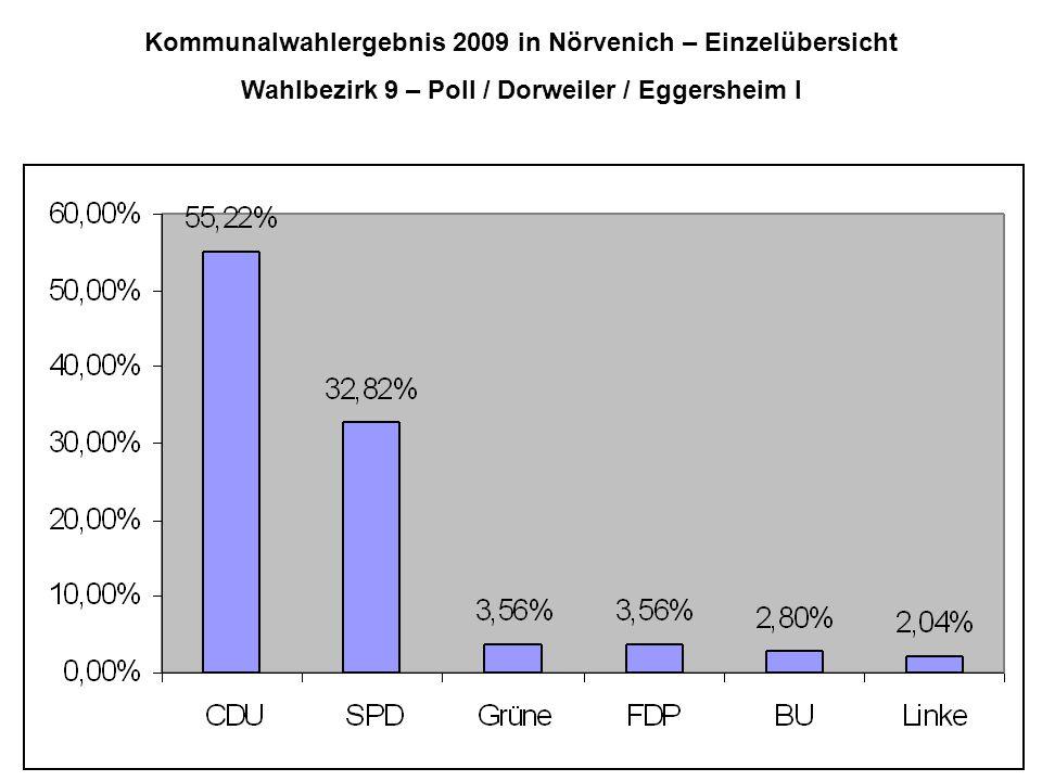 Kommunalwahlergebnis 2009 in Nörvenich – Einzelübersicht Wahlbezirk 9 – Poll / Dorweiler / Eggersheim I