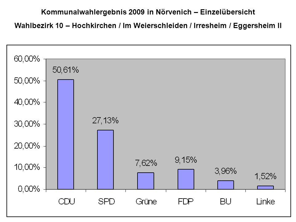 Kommunalwahlergebnis 2009 in Nörvenich – Einzelübersicht Wahlbezirk 10 – Hochkirchen / Im Weierschleiden / Irresheim / Eggersheim II