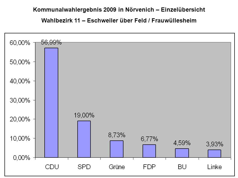 Kommunalwahlergebnis 2009 in Nörvenich – Einzelübersicht Wahlbezirk 11 – Eschweiler über Feld / Frauwüllesheim