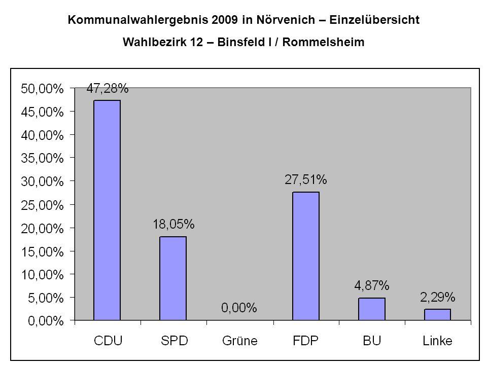 Kommunalwahlergebnis 2009 in Nörvenich – Einzelübersicht Wahlbezirk 12 – Binsfeld I / Rommelsheim