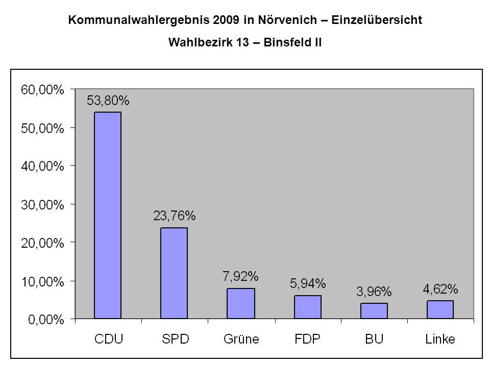 Kommunalwahlergebnis 2009 in Nörvenich – Einzelübersicht Wahlbezirk 13 – Binsfeld II