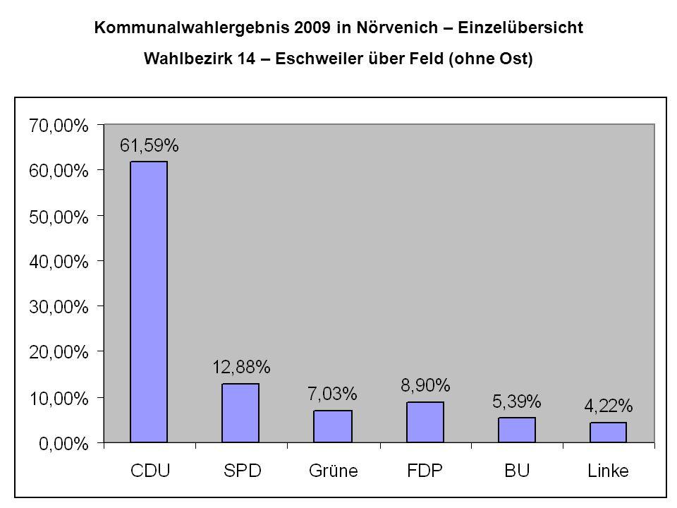 Kommunalwahlergebnis 2009 in Nörvenich – Einzelübersicht Wahlbezirk 14 – Eschweiler über Feld (ohne Ost)