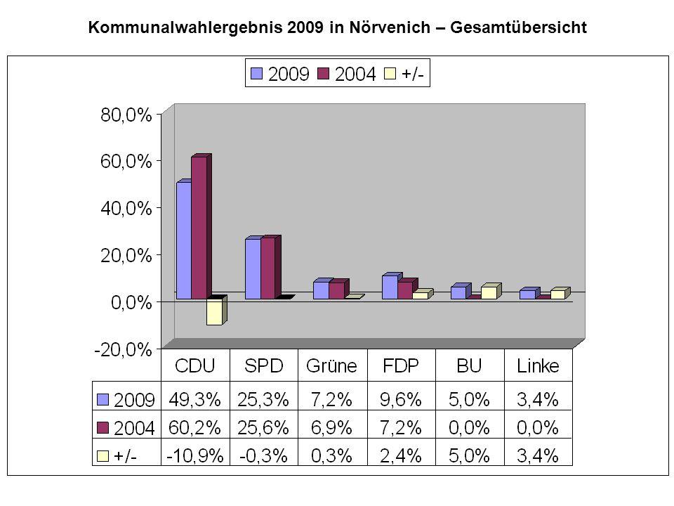 Kommunalwahlergebnis 2009 in Nörvenich – Gesamtübersicht