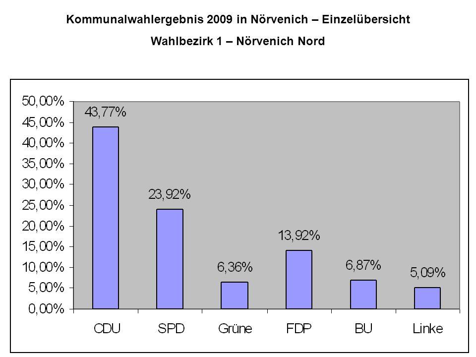 Kommunalwahlergebnis 2009 in Nörvenich – Einzelübersicht Wahlbezirk 1 – Nörvenich Nord