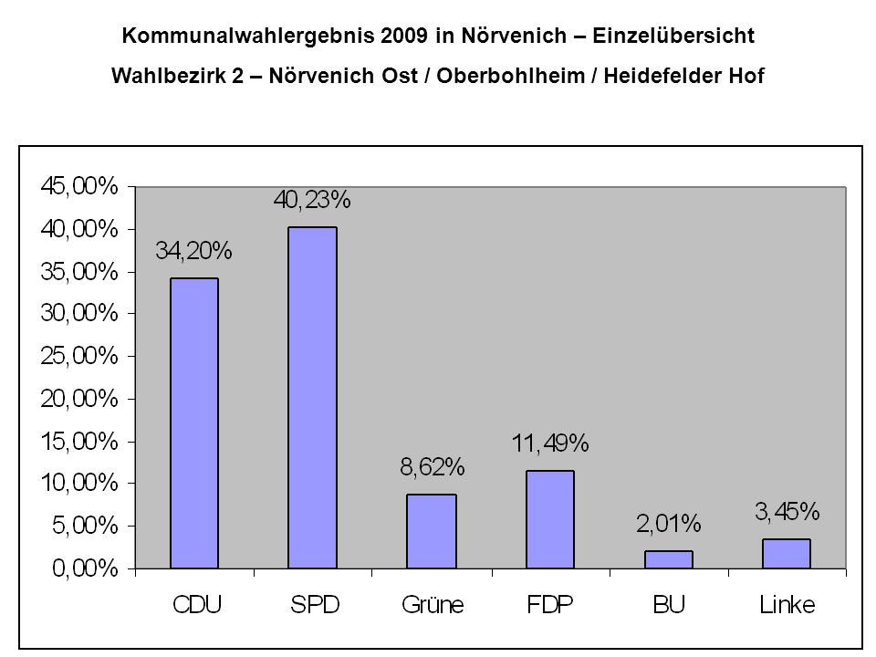 Kommunalwahlergebnis 2009 in Nörvenich – Einzelübersicht Wahlbezirk 2 – Nörvenich Ost / Oberbohlheim / Heidefelder Hof