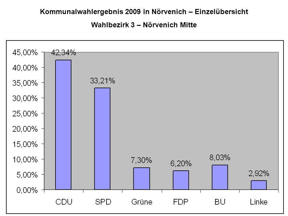 Kommunalwahlergebnis 2009 in Nörvenich – Einzelübersicht Wahlbezirk 3 – Nörvenich Mitte