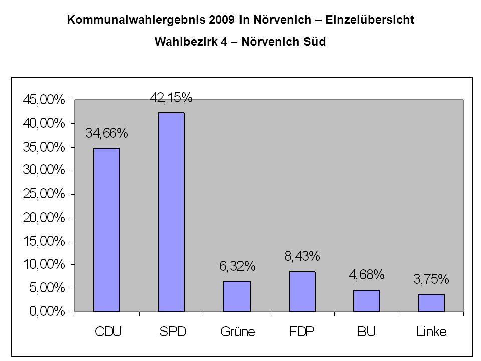 Kommunalwahlergebnis 2009 in Nörvenich – Einzelübersicht Wahlbezirk 4 – Nörvenich Süd