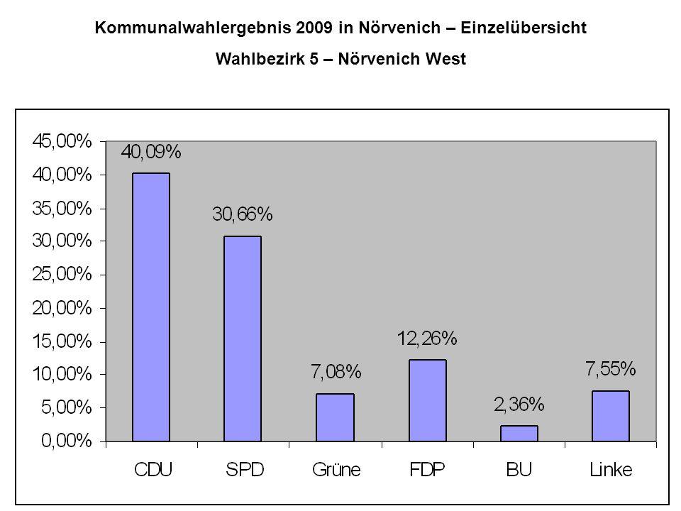 Kommunalwahlergebnis 2009 in Nörvenich – Einzelübersicht Wahlbezirk 5 – Nörvenich West