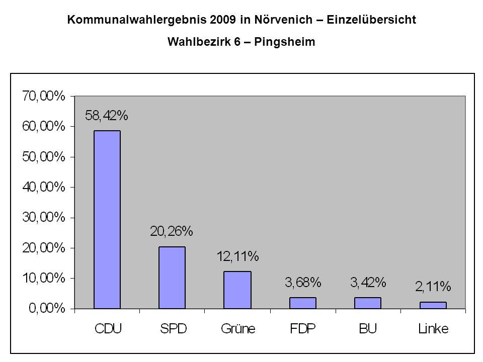 Kommunalwahlergebnis 2009 in Nörvenich – Einzelübersicht Wahlbezirk 6 – Pingsheim