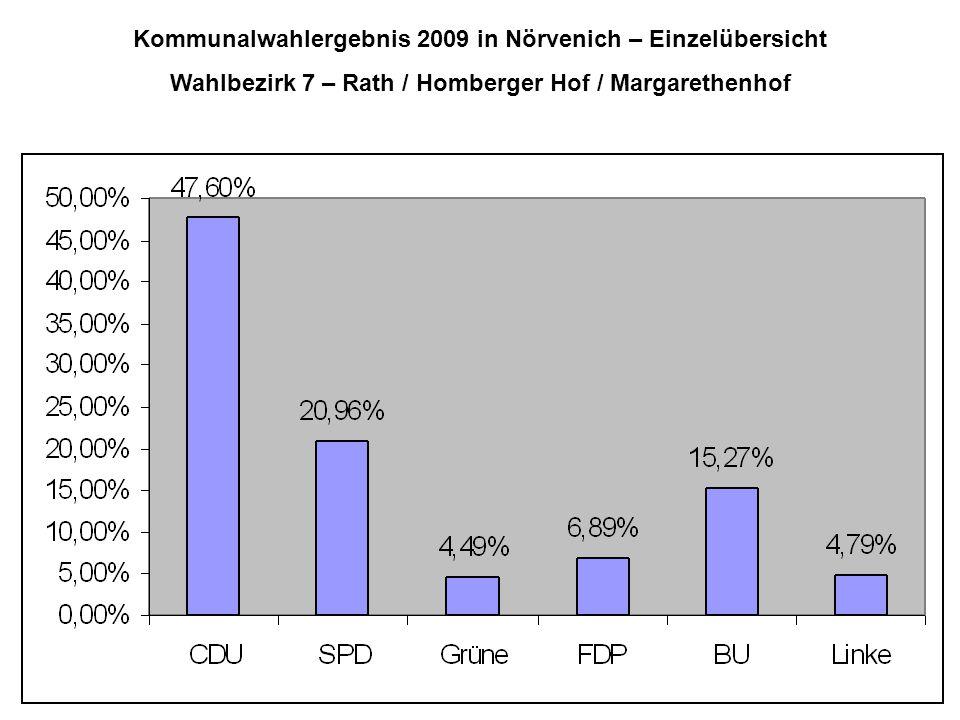 Kommunalwahlergebnis 2009 in Nörvenich – Einzelübersicht Wahlbezirk 7 – Rath / Homberger Hof / Margarethenhof