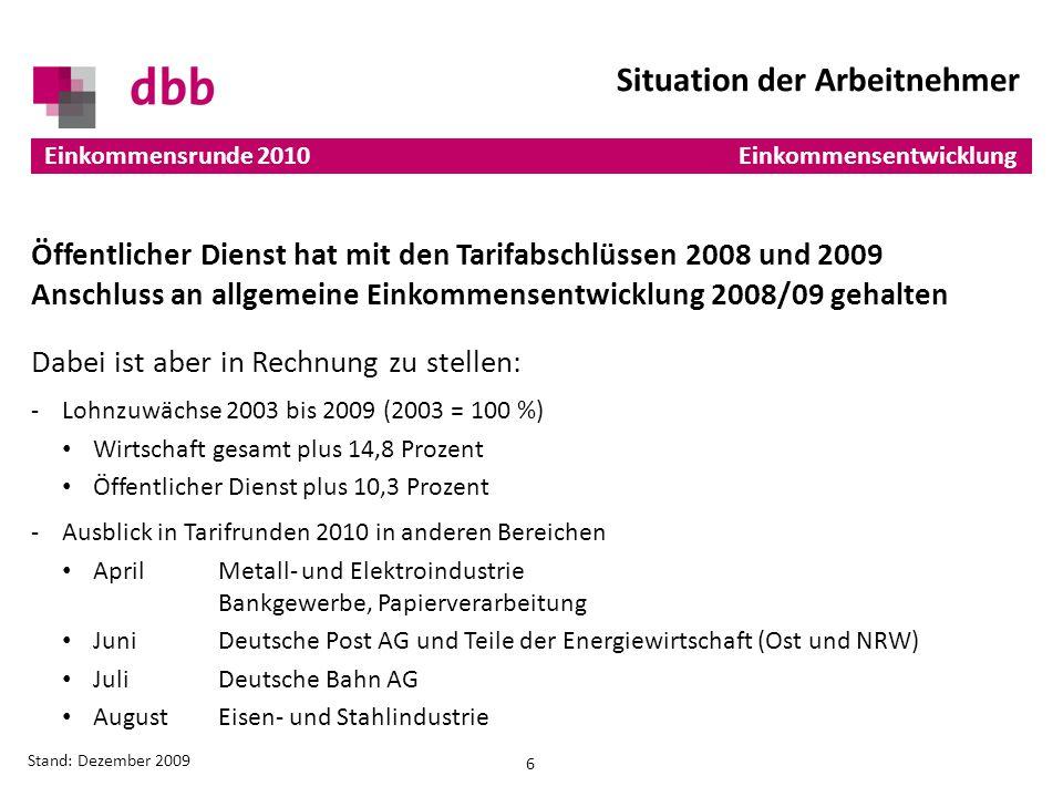 Dabei ist aber in Rechnung zu stellen: -Lohnzuwächse 2003 bis 2009 (2003 = 100 %) Wirtschaft gesamt plus 14,8 Prozent Öffentlicher Dienst plus 10,3 Prozent -Ausblick in Tarifrunden 2010 in anderen Bereichen AprilMetall- und Elektroindustrie Bankgewerbe, Papierverarbeitung JuniDeutsche Post AG und Teile der Energiewirtschaft (Ost und NRW) JuliDeutsche Bahn AG AugustEisen- und Stahlindustrie Öffentlicher Dienst hat mit den Tarifabschlüssen 2008 und 2009 Anschluss an allgemeine Einkommensentwicklung 2008/09 gehalten 6 Einkommensrunde 2010 Stand: Dezember 2009 Situation der Arbeitnehmer Einkommensentwicklung