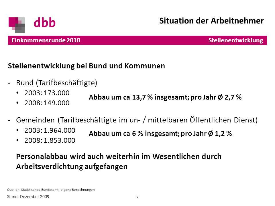Stellenentwicklung bei Bund und Kommunen -Bund (Tarifbeschäftigte) 2003: 173.000 2008: 149.000 -Gemeinden (Tarifbeschäftigte im un- / mittelbaren Öffentlichen Dienst) 2003: 1.964.000 2008: 1.853.000 Personalabbau wird auch weiterhin im Wesentlichen durch Arbeitsverdichtung aufgefangen Abbau um ca 13,7 % insgesamt; pro Jahr Ø 2,7 % Abbau um ca 6 % insgesamt; pro Jahr Ø 1,2 % Einkommensrunde 2010 Stand: Dezember 2009 7 Situation der Arbeitnehmer Stellenentwicklung Quellen: Statistisches Bundesamt; eigene Berechnungen