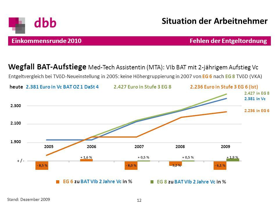 20052006 2007 20082009 12 Einkommensrunde 2010 Stand: Dezember 2009 Situation der Arbeitnehmer Fehlen der Entgeltordnung 2.300 2.100 1.900 + / - Wegfall BAT-Aufstiege Med-Tech Assistentin (MTA): VIb BAT mit 2-jährigem Aufstieg Vc Entgeltvergleich bei TVöD-Neueinstellung in 2005: keine Höhergruppierung in 2007 von EG 6 nach EG 8 TVöD (VKA) 2.427 in EG 8 2.381 in Vc 2.236 in EG 6 heute2.381 Euro in Vc BAT OZ 1 DaSt 42.427 Euro in Stufe 3 EG 82.236 Euro in Stufe 3 EG 6 (Ist) EG 6 zu BAT VIb 2 Jahre Vc in % EG 8 zu BAT VIb 2 Jahre Vc in %